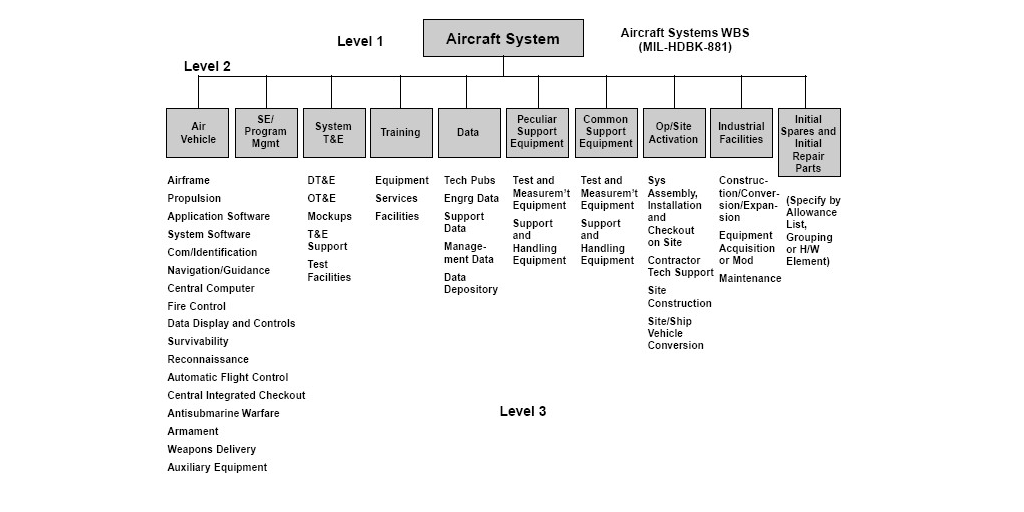 work breakdown structure aircraft example