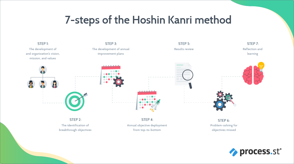 hoshin kanri - 7 steps of hoshin planning