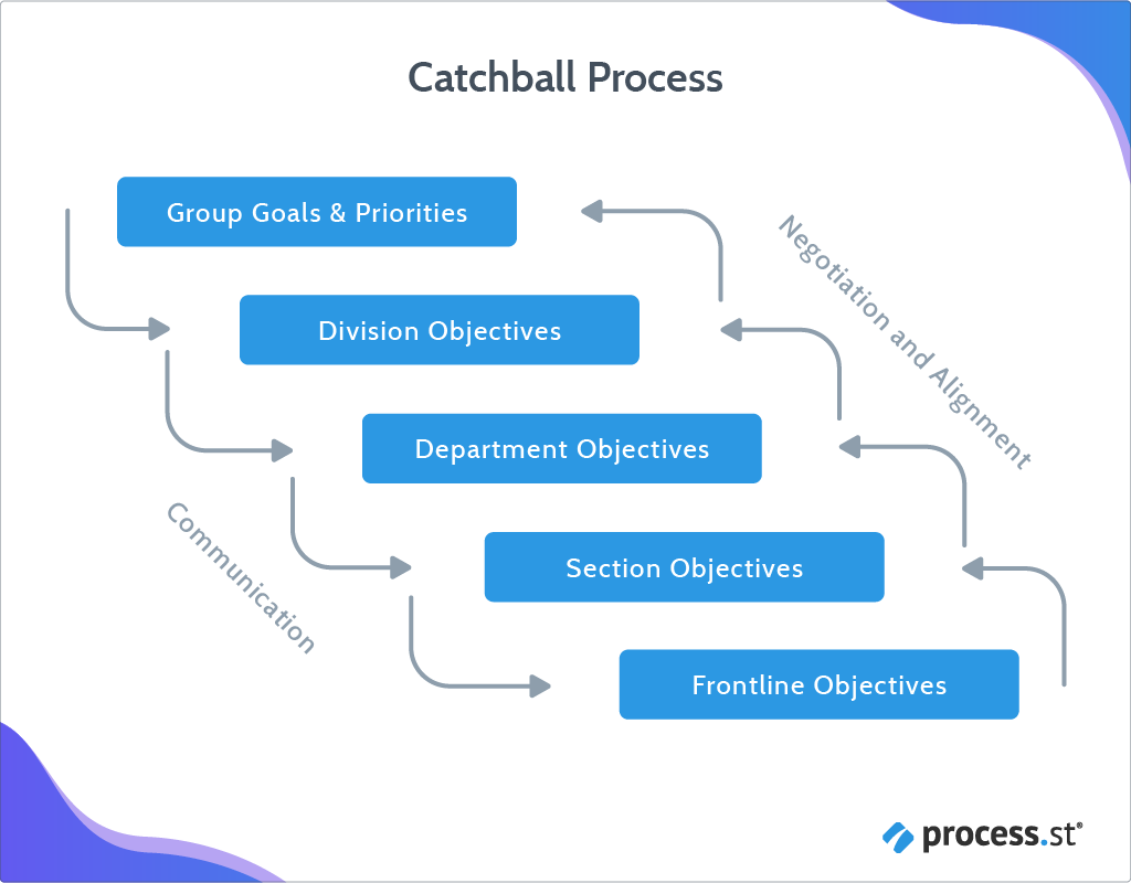 Hoshin Kanri Catchball Process