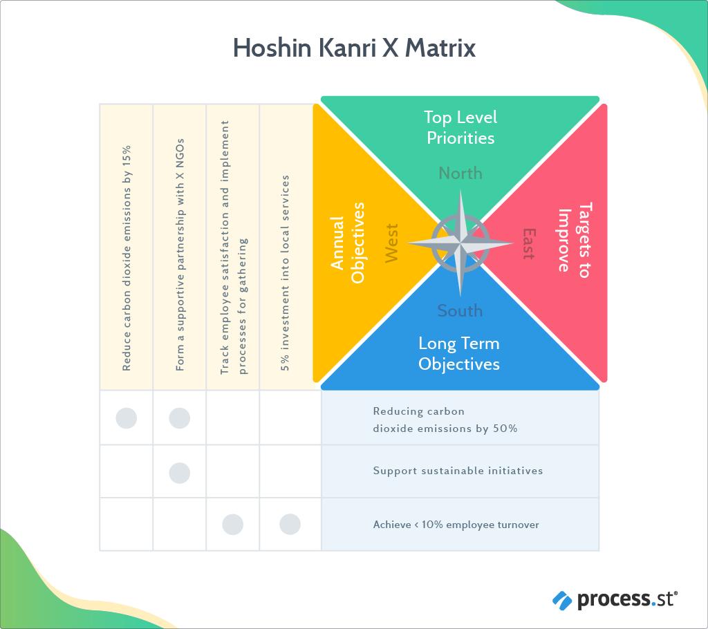 Hoshin Kanri Gain a Competitive Advantage With This Lean Management Approach - Hoshin Kanri X matrix