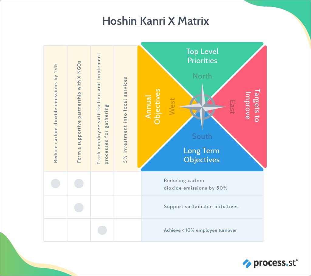 Hoshin Kanri X matrix filled