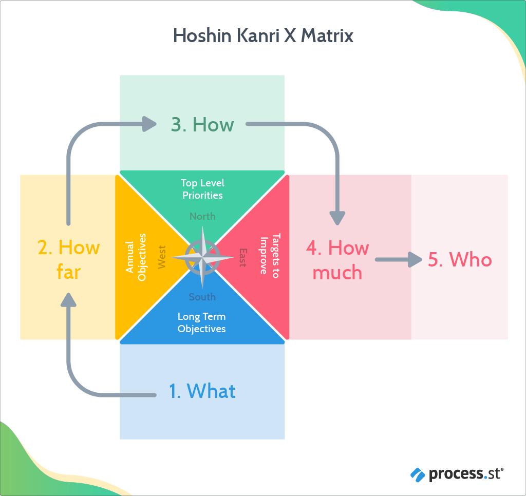 Hoshin Kanri X matrix
