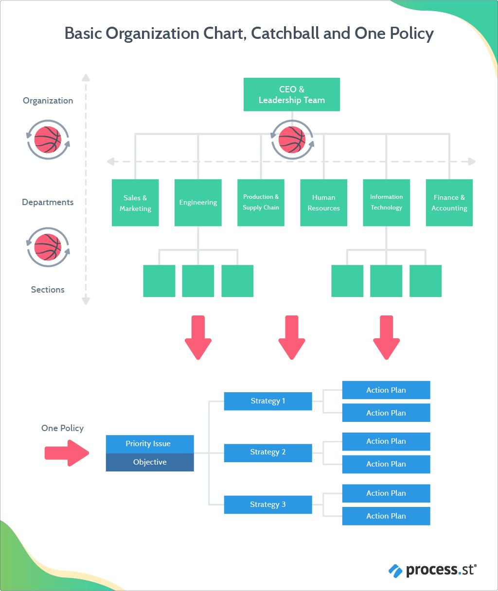 Hoshin Kanri - organizational steps