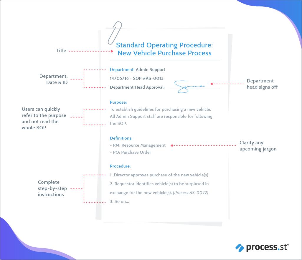 writing standard operating procedures iso 9000