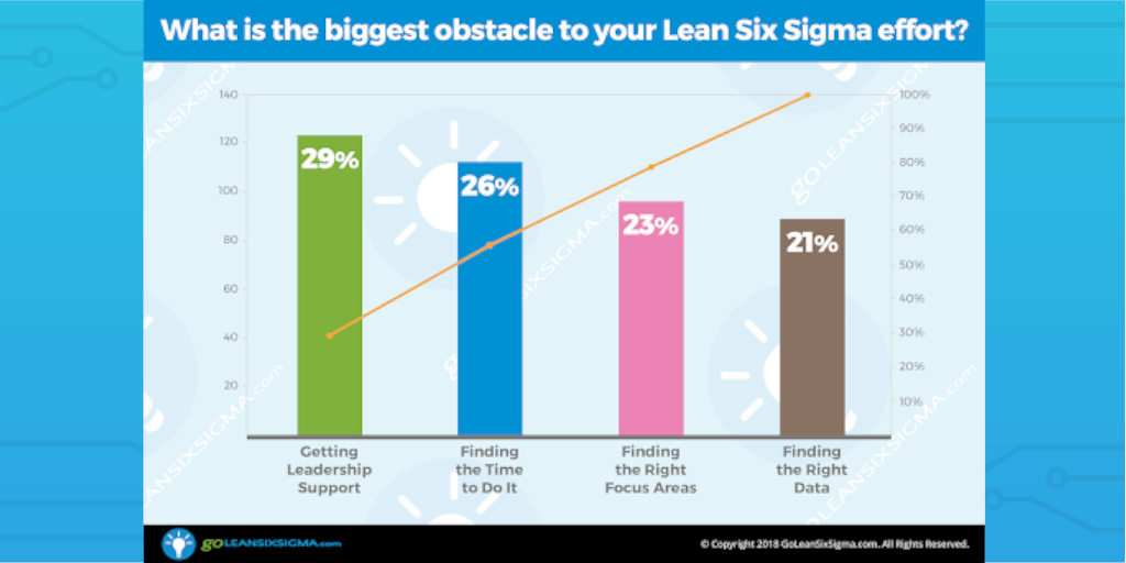 lean six sigma obstacle edited