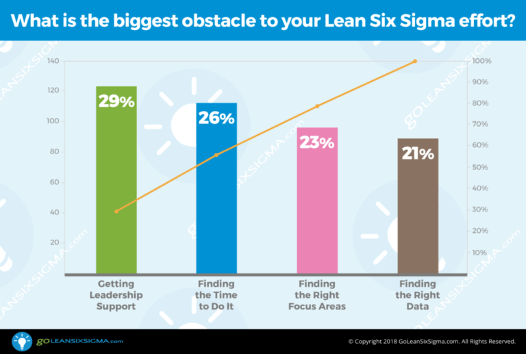 lean six sigma obstacles