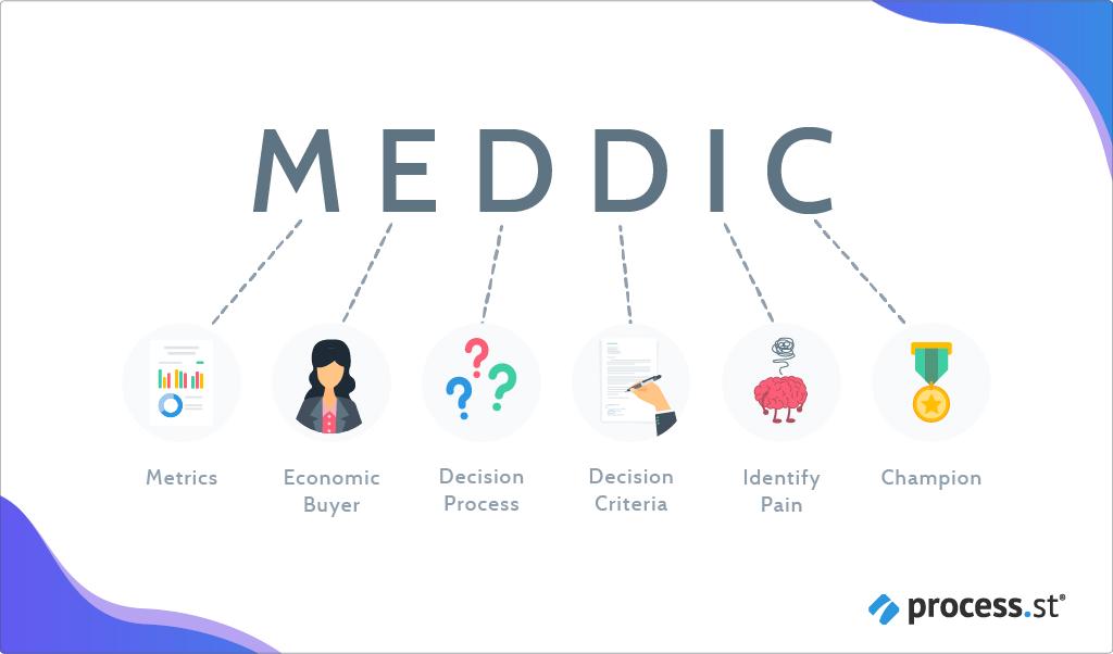 what is MEDDIC?
