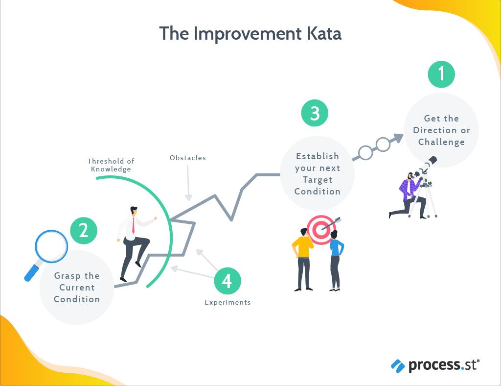Kata, improvement kata