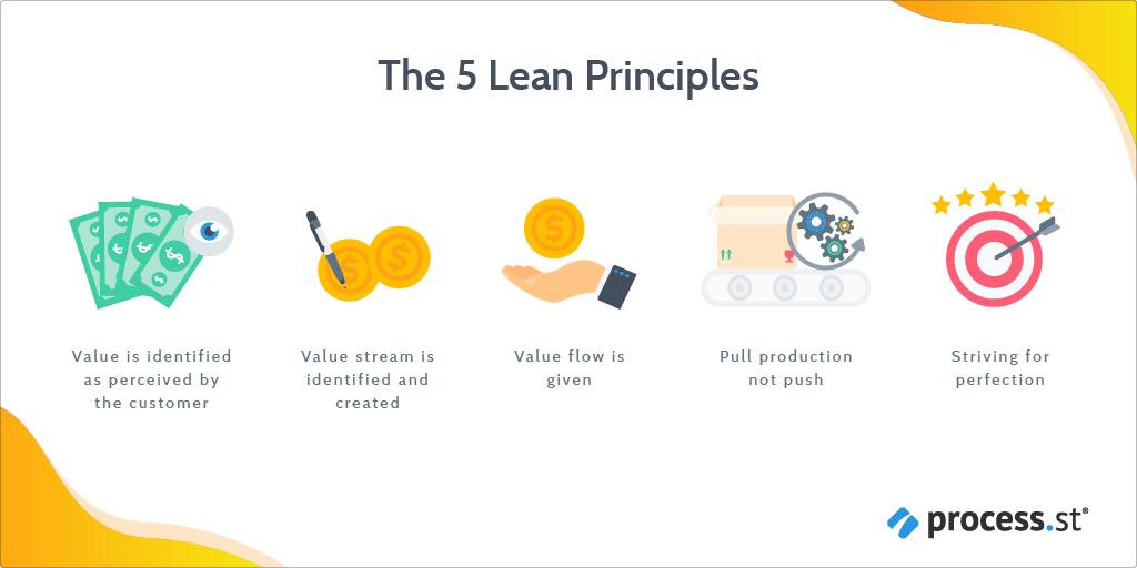 The-5-lean-principles