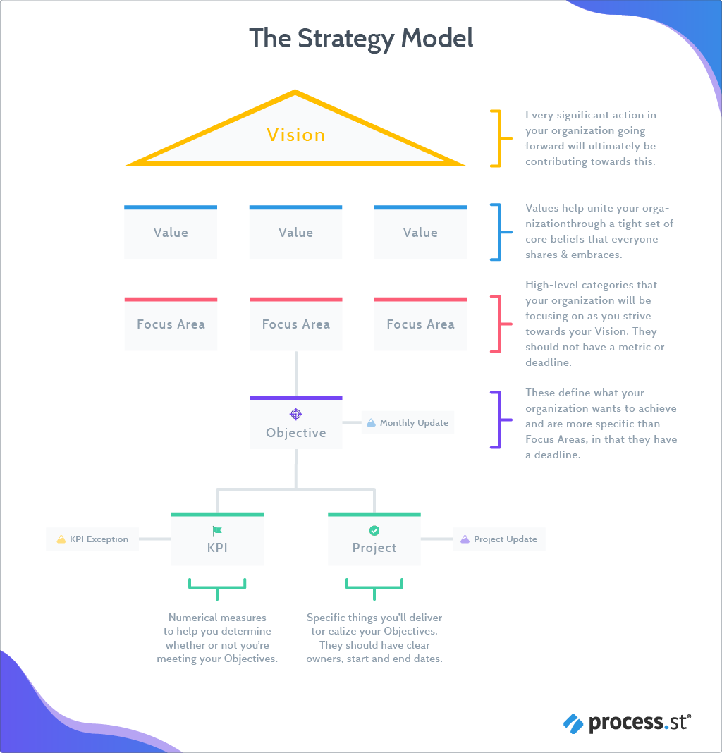 The Cascade Strategic Planning Model