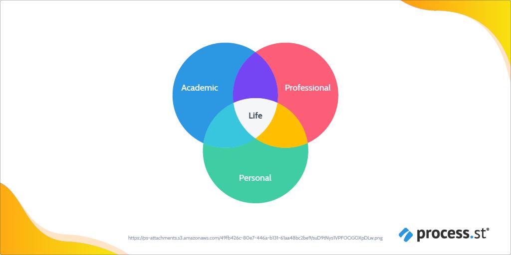 Employee development plan - circles