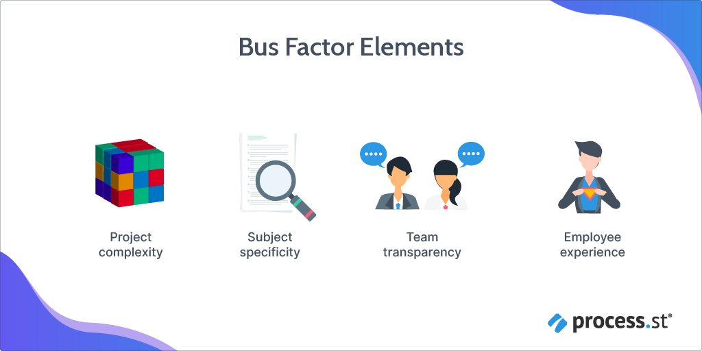 bus factor elements