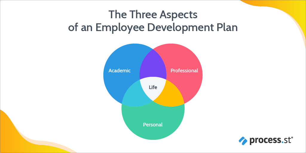 The three aspects of en employee development plan
