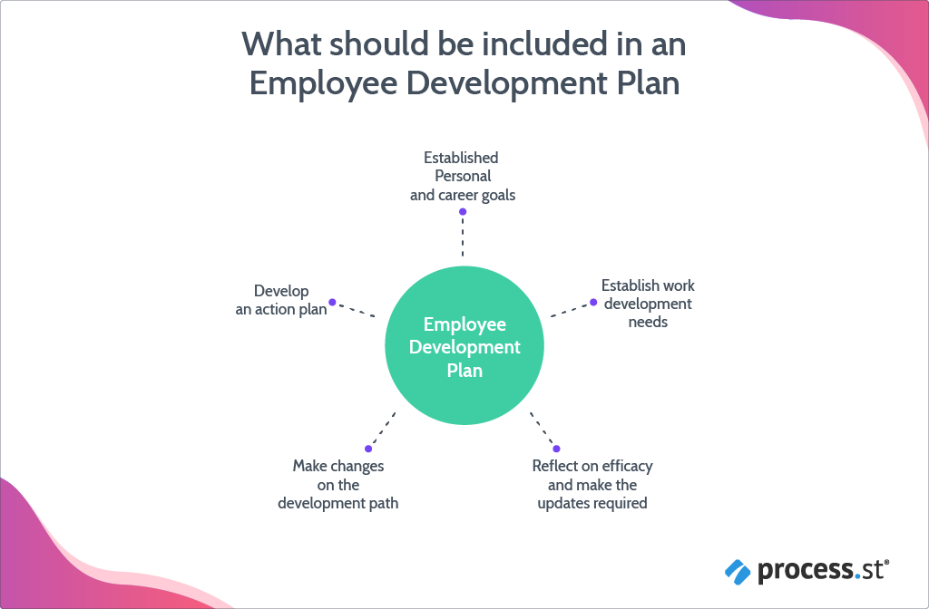 What should be included in an employee development plan
