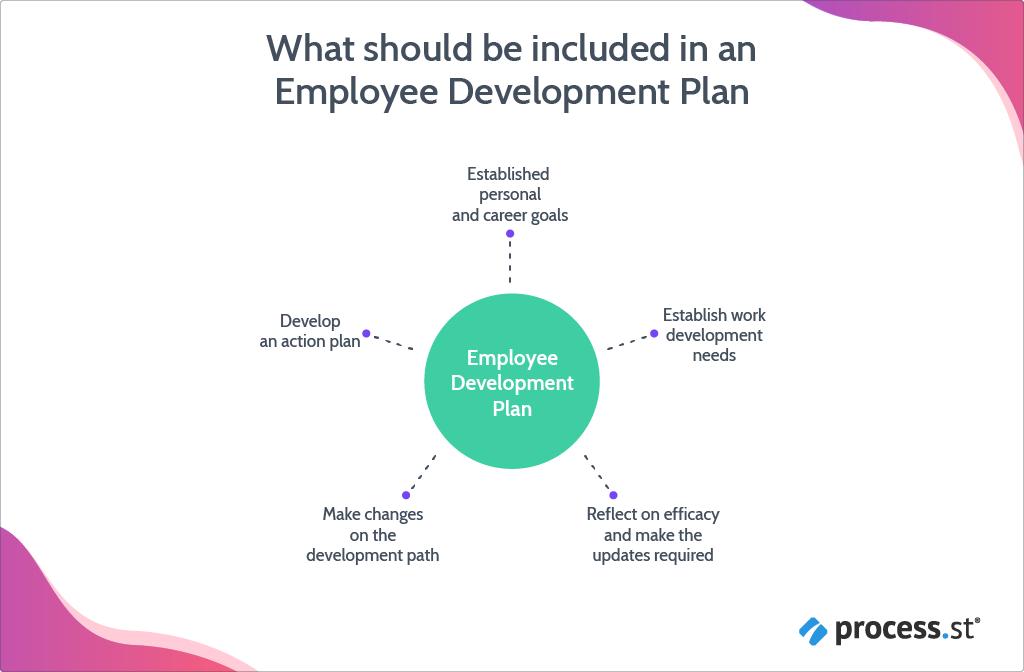 employee_development_plan_image 2