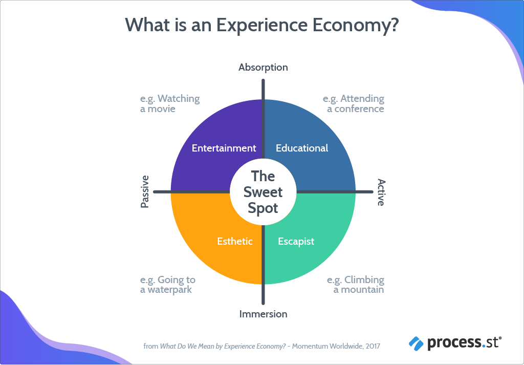 what is an experience economy?