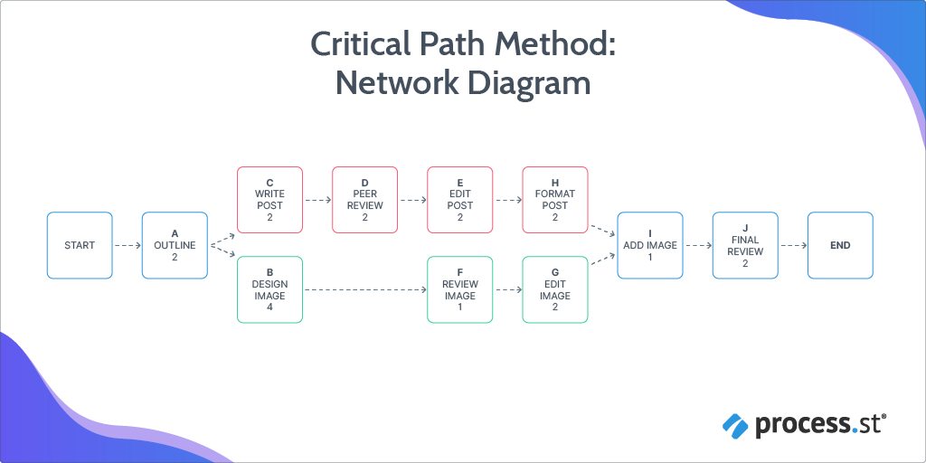 Critical Path Method: Network Diagram