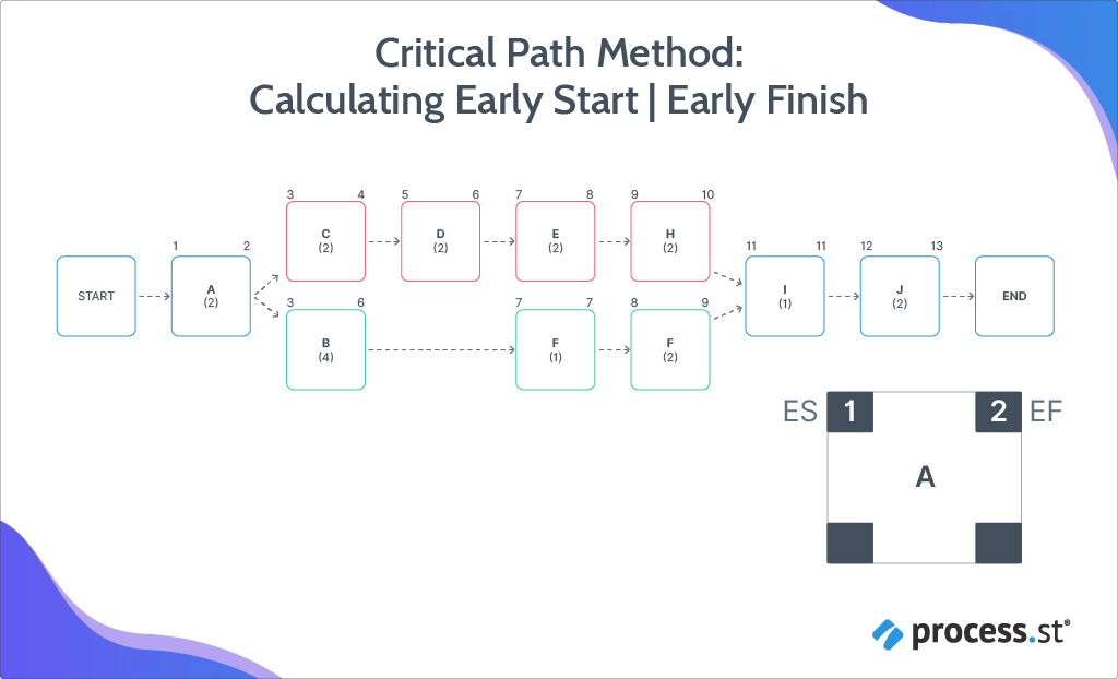 Critical Path Method: Early Start and Early Finish