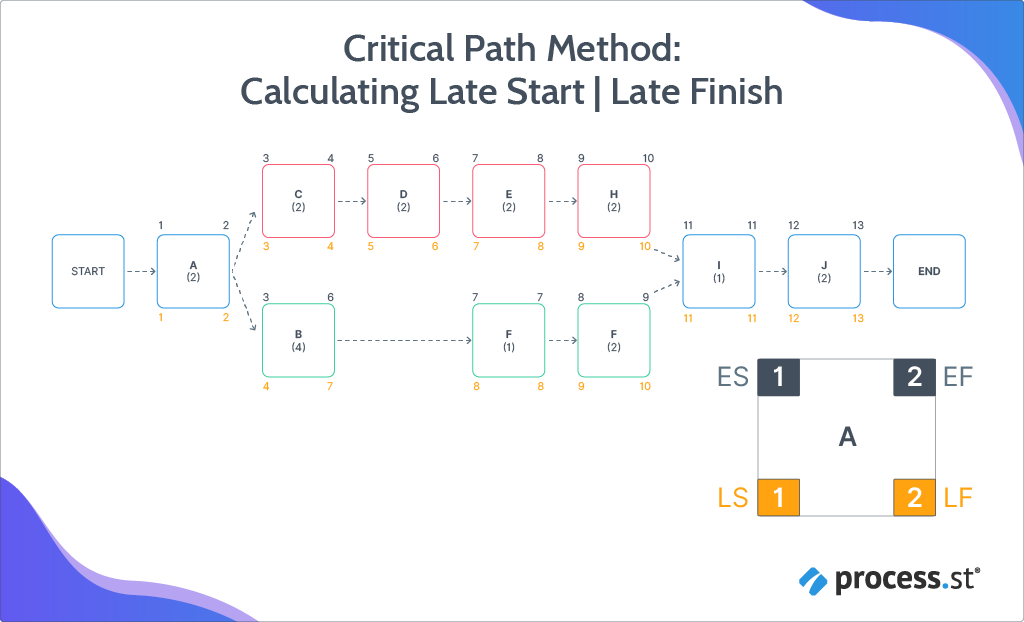 Critical Path Method: Late Start and Late Finish