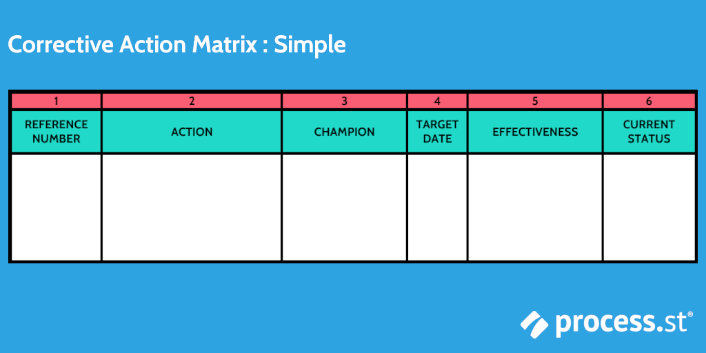 Six Sigma Tools: Simple Corrective Action Matrix