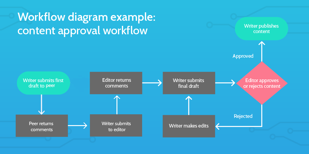 Six Sigma Tools: Workflow diagram update