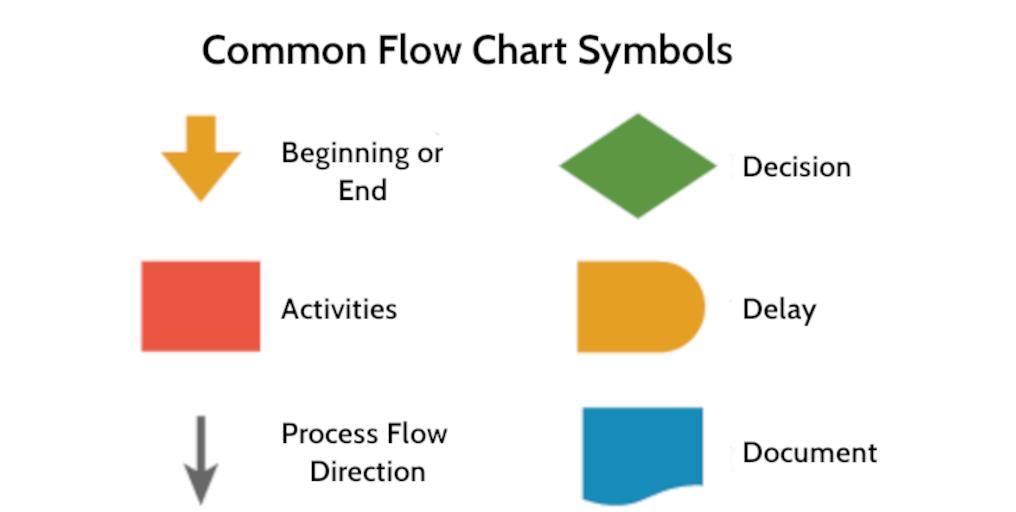 Six Sigma Tools: Flow Chart Symbols