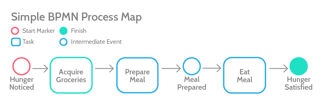 BPM process map