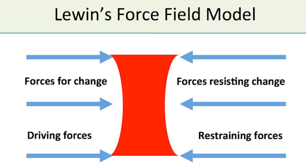 Lewin's Force Field Model