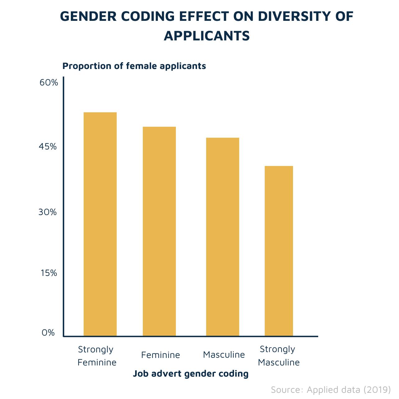 Diversity hiring violin graph