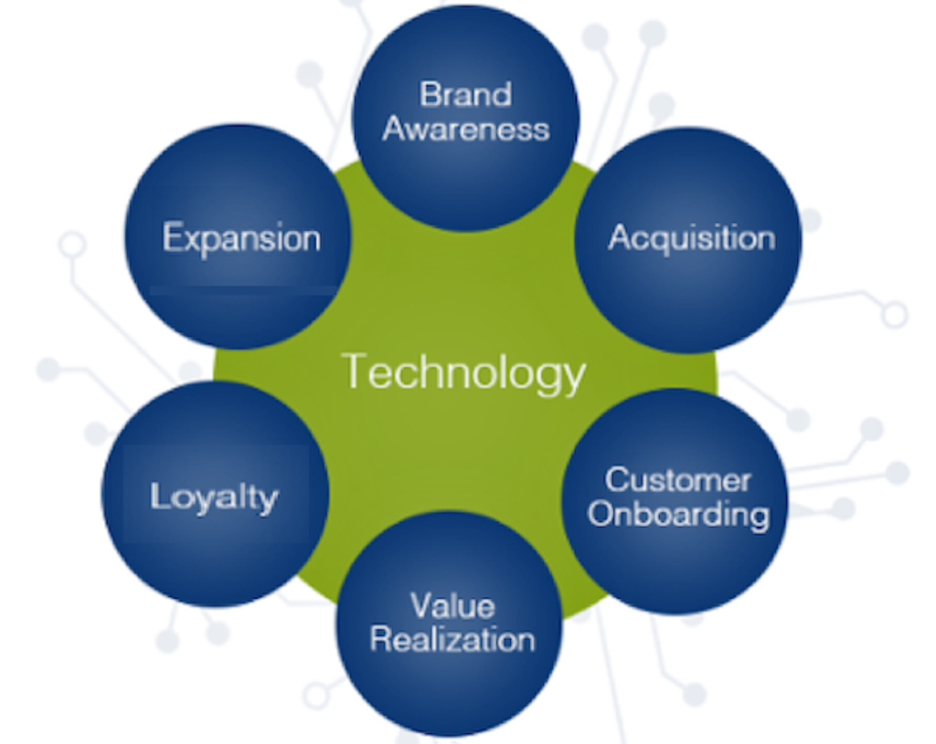 Six-Tenets-of-Customer-Success-Framework