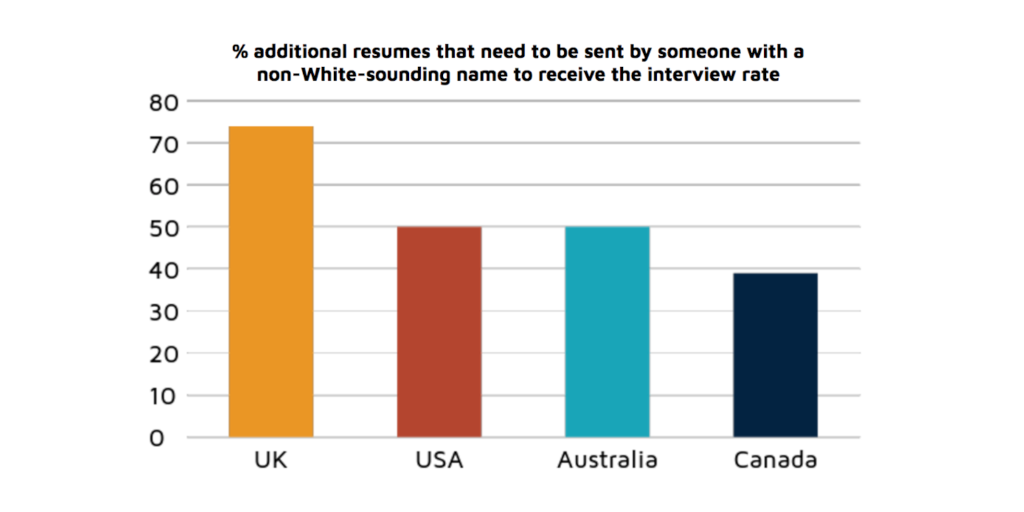 What's in a Name? A Field Experiment Test for the Existence of Ethnic Discrimination in the Hiring Process