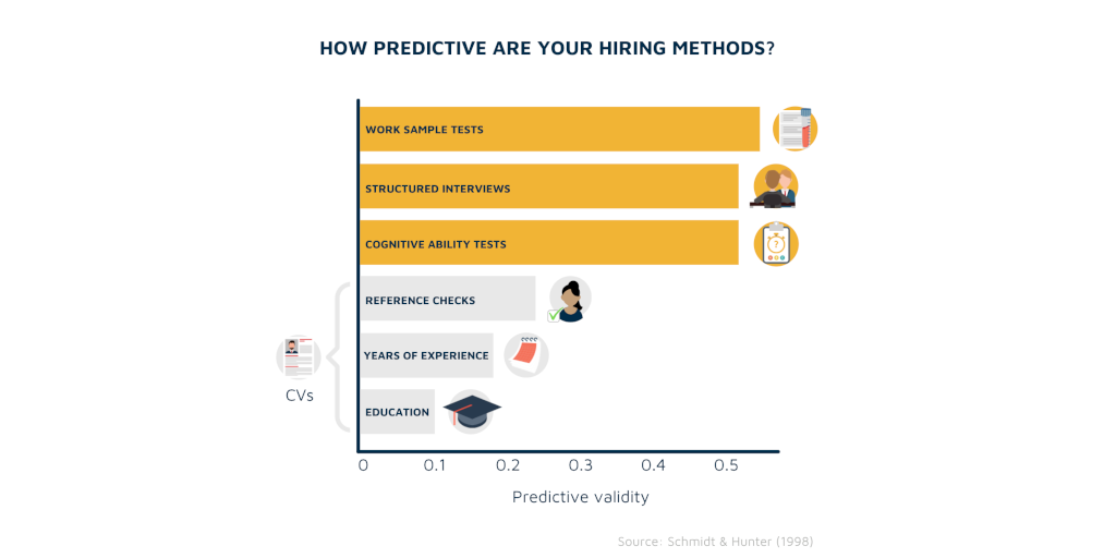 How predictive are your hiring methods?