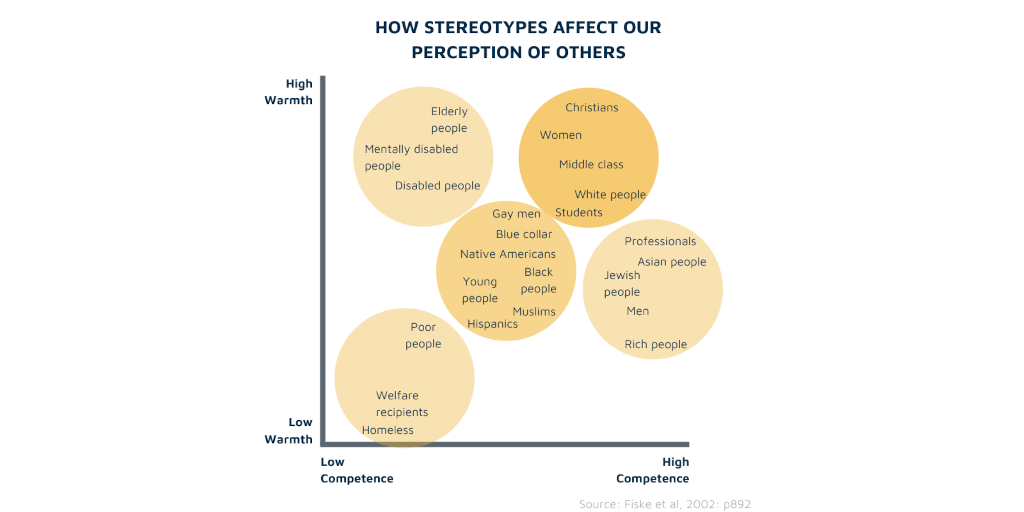 How stereotypes affect our perception of others