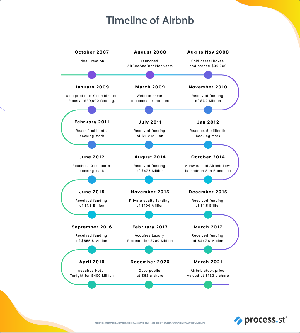 Airbnb's- Growth-Strategy-2007-2021