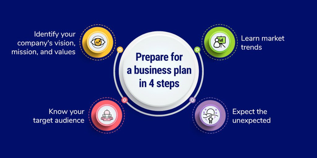 4-steps-business-plan