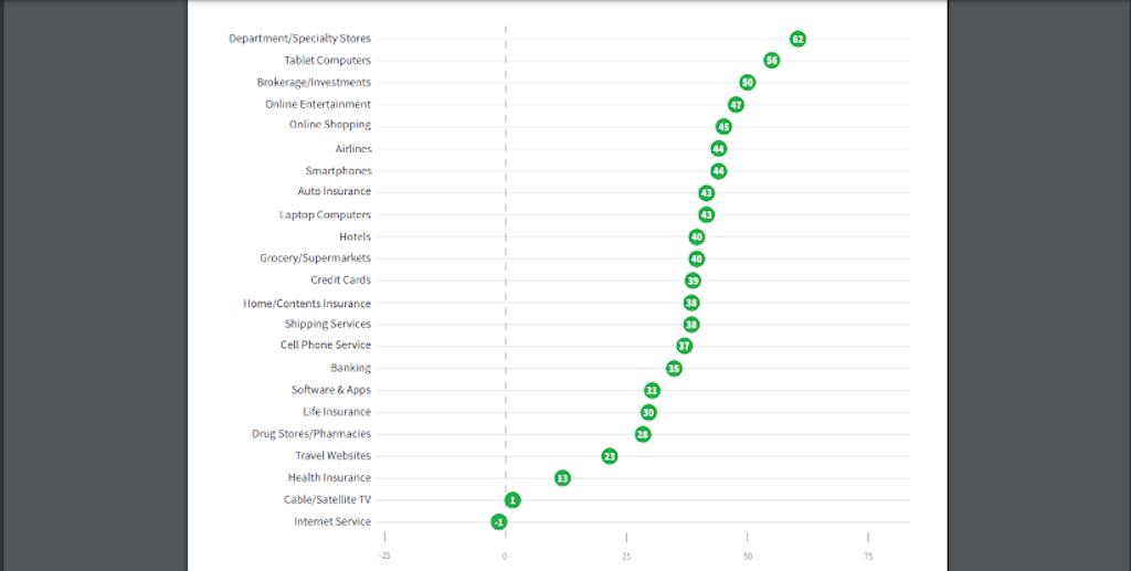 Average NPS scores