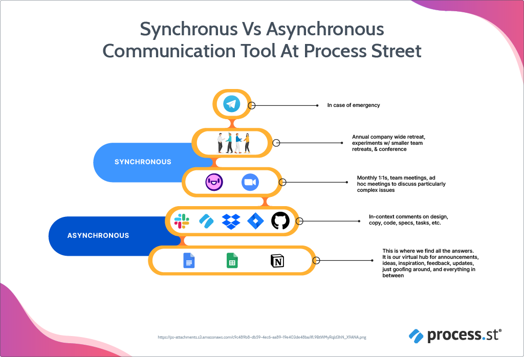 Synchronous vs Asynchronous Communication at Process Street
