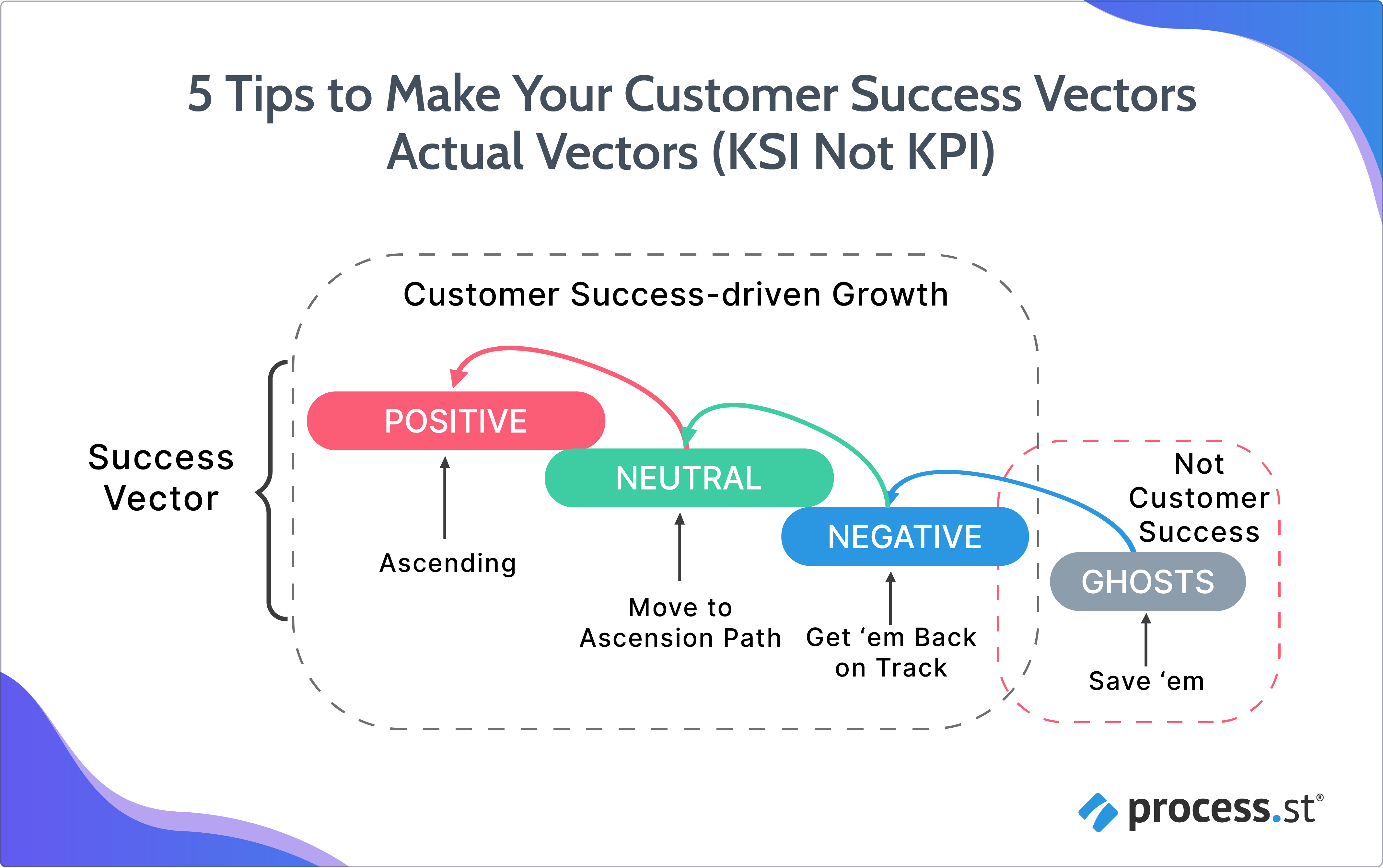5 Tips to Make Your Customer Success Vectors Actual Vectors (KSI Not KPI)-05
