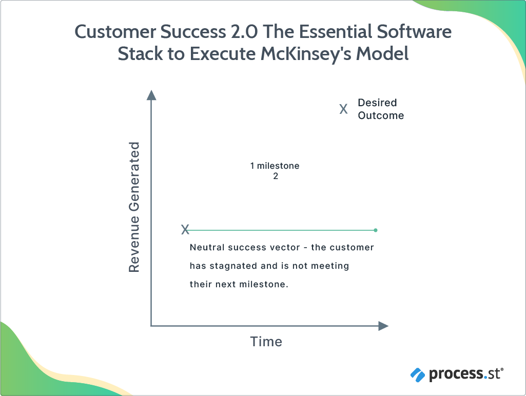 Customer Success 2.0 The Essential Software Stack to Execute McKinsey's Model_additional-17