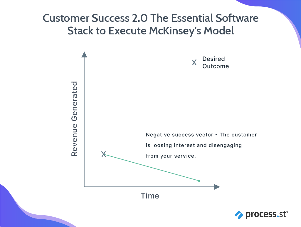 Customer Success 2.0 The Essential Software Stack to Execute McKinsey's Model_additional-18
