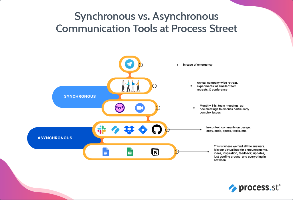 Synchronous-vs-Asynchronous-Communication-Tools-Process-Street