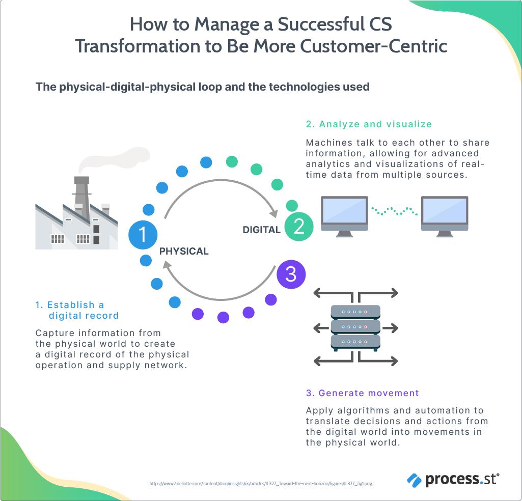 Customer success transformation