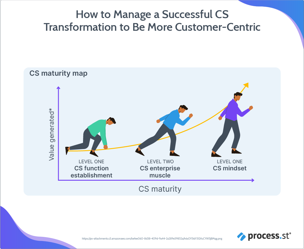 Managing a customer centric digital transition