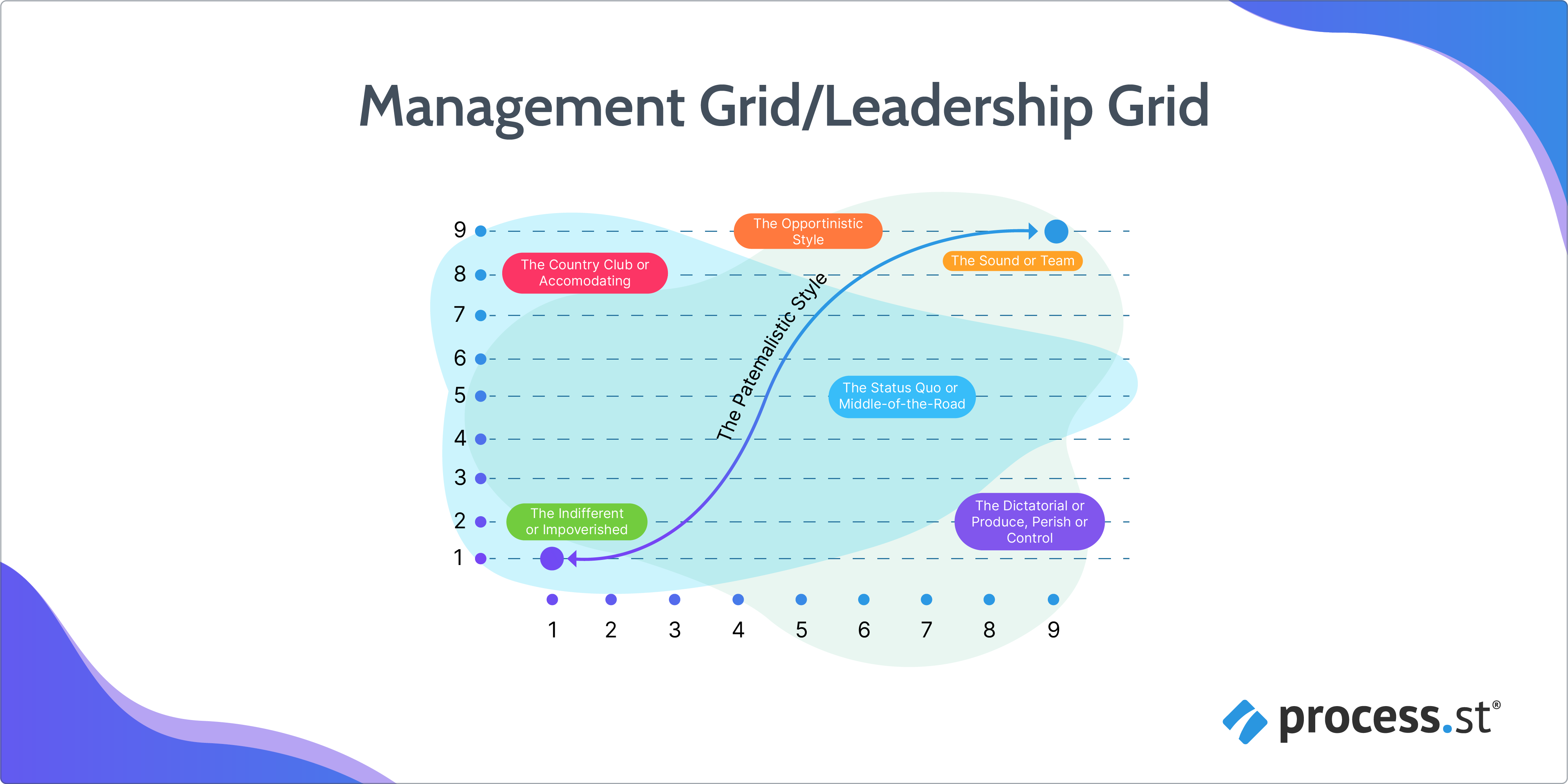 Managerial Grid model