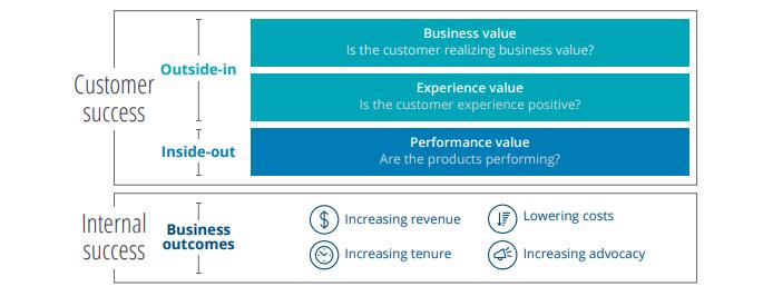 Measuring value generated
