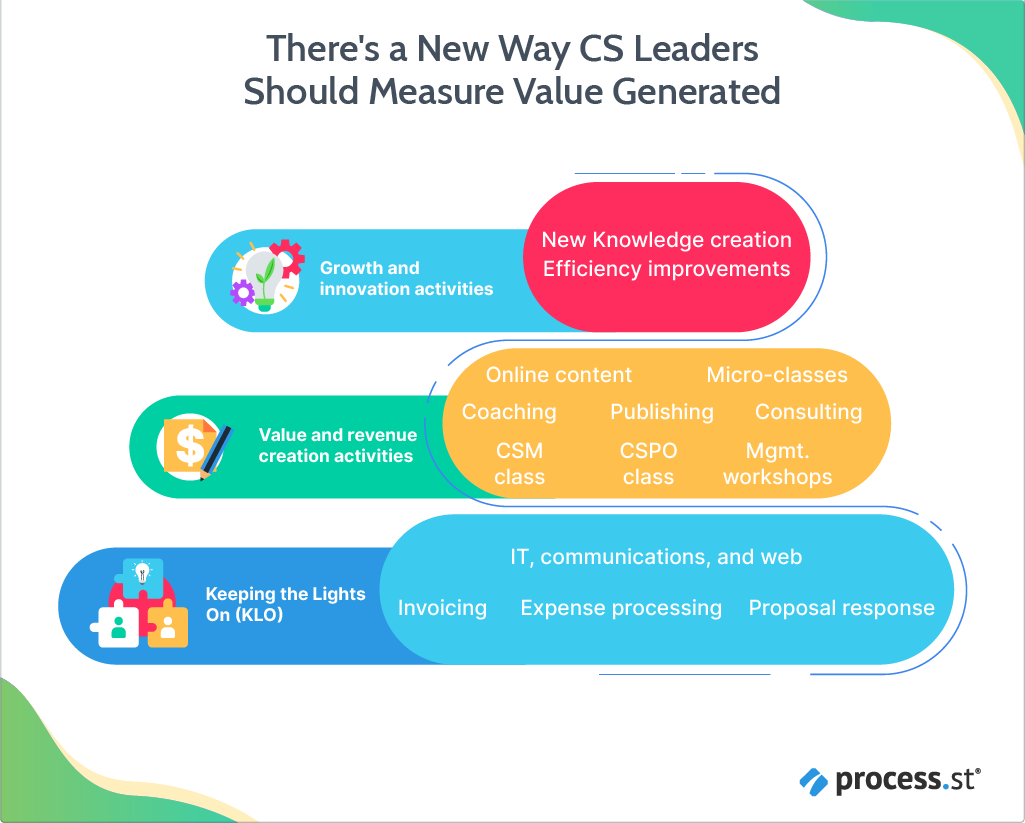 There's a New Way CS Leaders Should Measure Value Generated-06