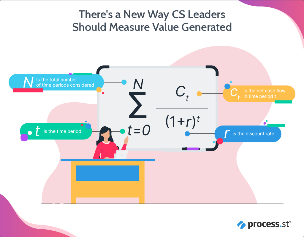 There's a New Way CS Leaders Should Measure Value Generated-07