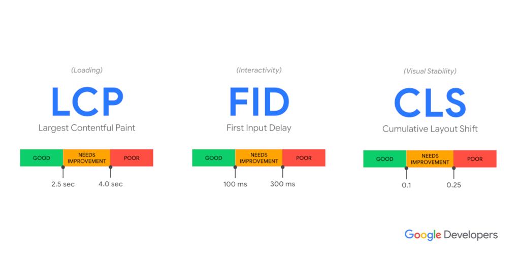 Core Web Vitals LCP, FID, CLS