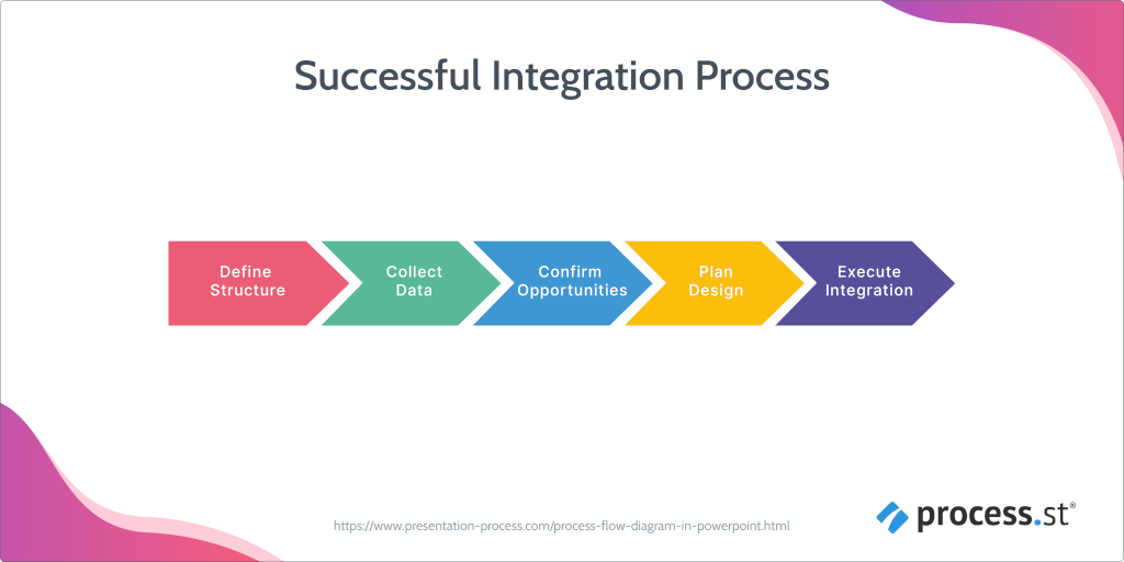 A successful integration process