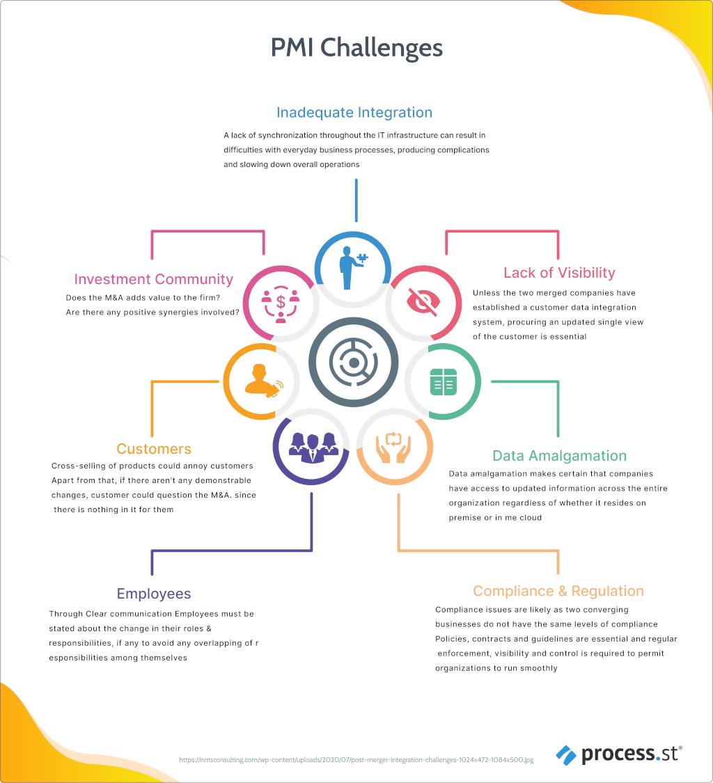 PMI Challenges